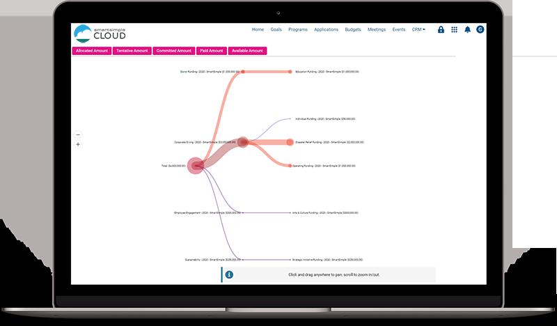 Screenshot of a SmartSimple Cloud data visualization