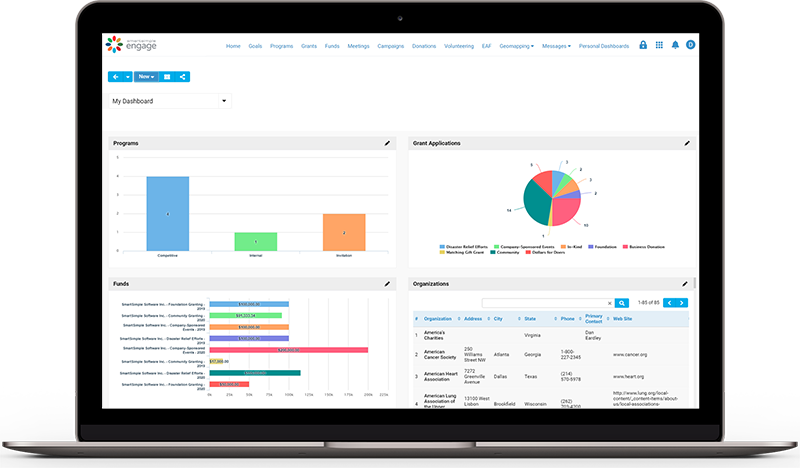 Capture meaningful insights from analytics and reporting