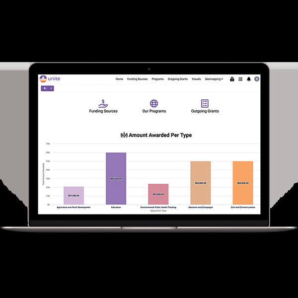 Unite: System Admin Dashboard