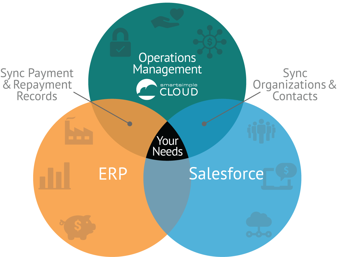 SmartSimple Cloud interoperates with your CRM, ERP, and other best-of-breed technologies