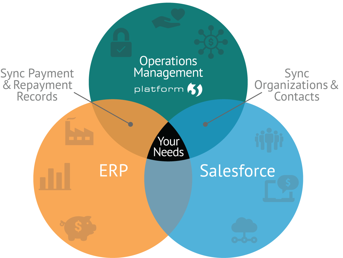 SmartSimple Platform3 for Salesforce® is a best-of-breed technology